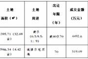 土地成交 | 平舆县PY-2019-1、77号国有建设用地使用权网上拍卖成交公告