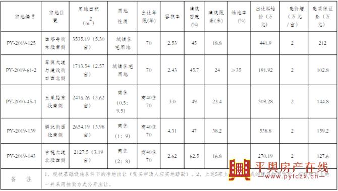 土地拍卖 | 平舆县PY-2019-125号等5宗地国有建设用地使用权网上拍卖出让公告