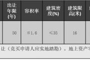 土地拍卖 | 平舆县PY-2020-49-1号国有建设用地使用权网上挂牌出让公告