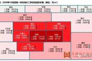 北京5区一二手房价格上涨 年底土拍能否带动房价上涨?